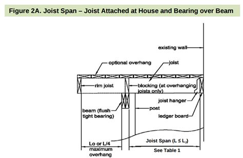 deck joist spacing 24 why does the maximum deck overhang sometimes decrease with