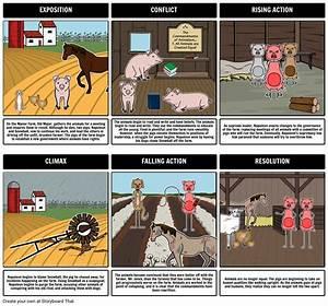 Animal Farm Plot Diagram    Animal Farm Summary Comic Strip