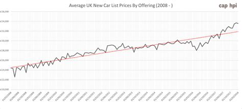 New Car Prices Rise 38% In Last Decade  Hpi Blog