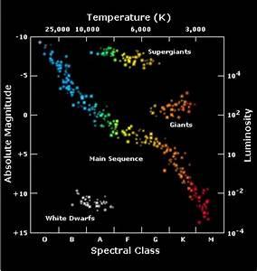 AstrofysikkJVS - 04. HR-diagram og livet på hovedserien