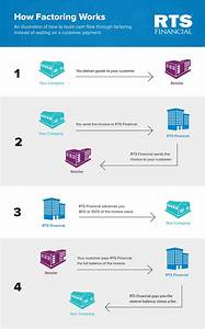 An illustrated guide to how factoring works rts financial for Rts financial invoice manager