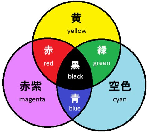 three primary colors of light three primary colors