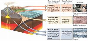 The Rock Cycle: Learn The Types Of Rocks & Minerals