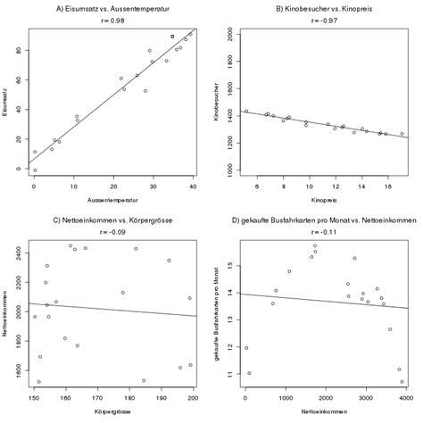 der korrelationskoeffizient nach pearson crashkurs statistik
