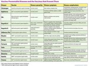 2016 Printable Immunization Schedules