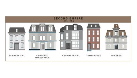 400 Years of American Houses Visualized Co Design