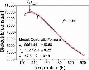 Dielectric Constant At 1 Khz Versus Temperature For The