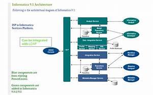 Etl  Informatica 9 Architecture