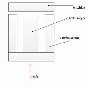 Längenänderung Berechnen : ermittlung der maximalen elastischen l ngen nderung bei federk rper ~ Themetempest.com Abrechnung