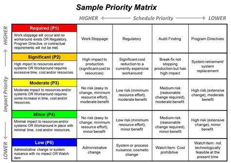 project prioritization criteria template portfolio management ppmexecution