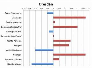 Intensität Berechnen : linguistische kategorien surveillance and security computer und korpuslinguistische ~ Themetempest.com Abrechnung