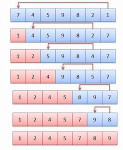 Selection Sort Code for C++ ~ Electrical and Electronics ...