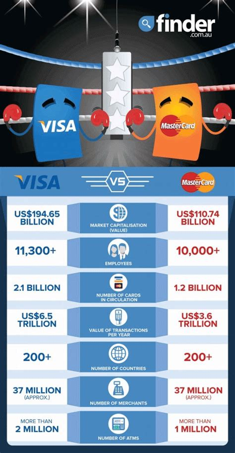 Visa Vs Mastercard  Which Is Better? Findercomau