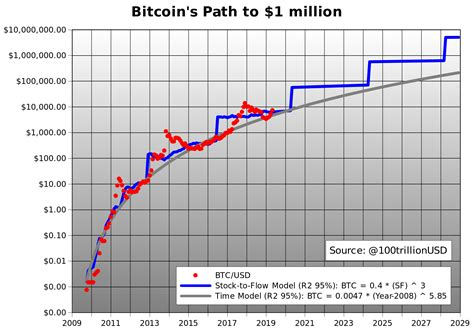 On the other hand, if you consider a commodity like crude oil and agricultural products, one cannot determine the current stock and the flow which are required to get. Bitcoin Stock / Bitcoin Halving 7 Months To Go Btc ...
