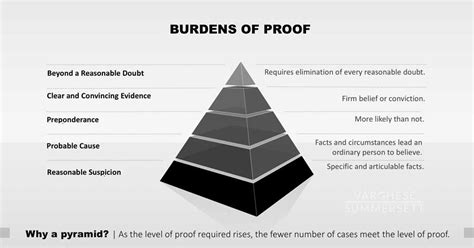 burdens  proof pyramid whats proof   reasonable