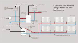 Heating Boiler  Central Heating Boiler Installation Regulations