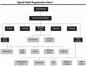 housekeeping department organizational chart large hotel With hotel organizational chart template