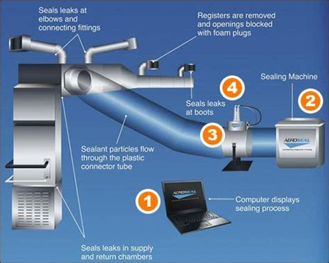 using your duct system as a whole house fan 1000 images about air sealing on pinterest