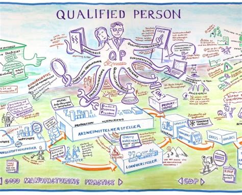 qualified person business  visual