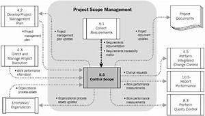Requirements  Scope Management