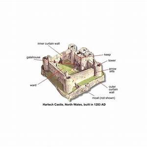 The Architecture of Castles: A Little History
