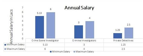 Crime Investigator Salary by Ba Criminology Course Admission Eligibility Fees 2019 2020