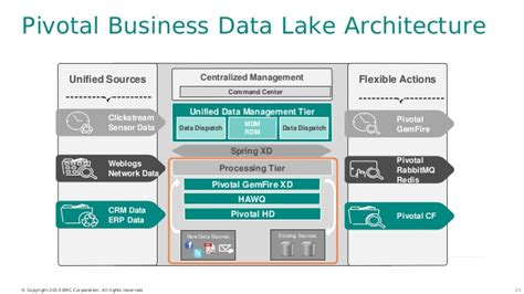 Pivotal Data Lake Architecture & its role in security ...