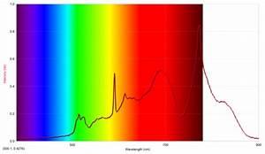 Measuring Mass Dye and Sparkler s Cations w Spectroscopy