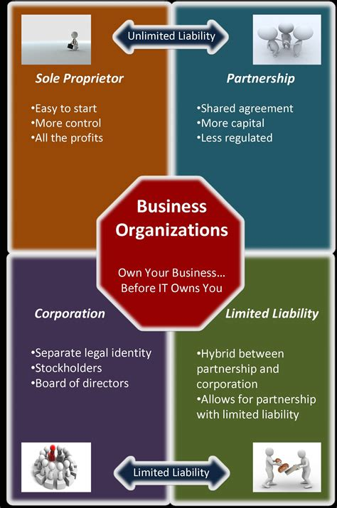 Organization Business by 1 My Teaching Mspronk S