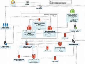 Enterprise Back Office System Architecture