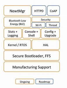 Apache Mynewt Rtos For Iot Includes An Open Source