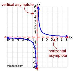 Rational Function Graphs  Mathbitsnotebook(a2  Ccss Math