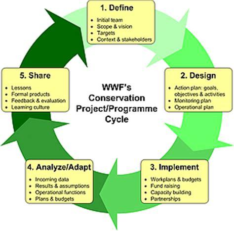wwf programme standards wwf