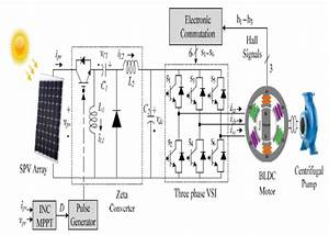Asoka Technologies   Bldc Motor Driven Solar Pv Array Fed