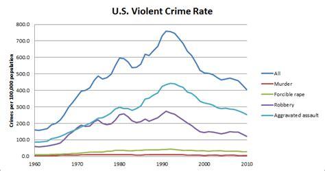 crime statistics bureau miller s musings january 2013