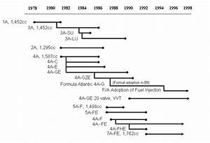 History Of 4ag