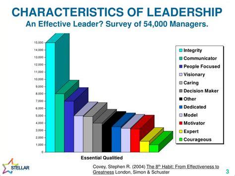 characteristics  leadership top ten behaviours