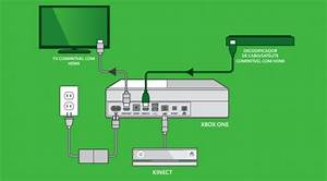 Xbox One Manual Leaks  Reveals Vital Kinect Details