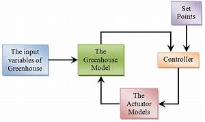 Greenhouse Controller Block Diagram And System Model