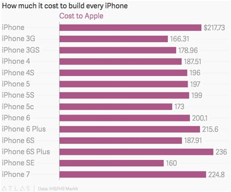 how much does a iphone cost the iphone 7 costs apple aapl about a third as much as