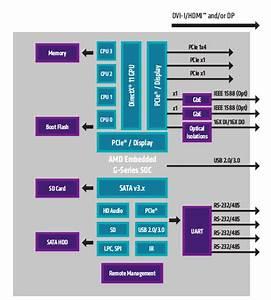 Amd Introduces Embedded G