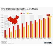 Chart 98% Of Chinese Internet Users Are Mobile  Statista
