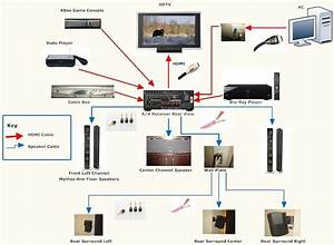 Surround Sound Hookup Diagrams Simply