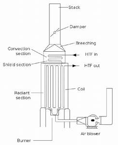 1  Schematic Representation Of An Industrial Process Furnace  Adapted