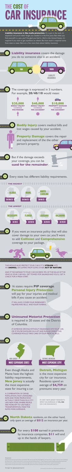 Low Cost Car Insurance For New Drivers - 1000 images about auto facts on infographic