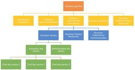 une entreprise qui se parle chapitre 2 les configurations structurelle de l entreprise bts muc2