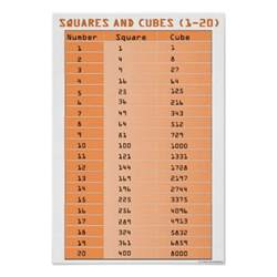 Perfect Squares and Cubes Chart