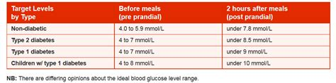 prediabetes levels     morning diabetes