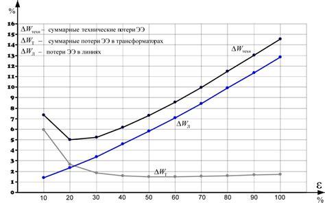 Выбор мероприятий по снижению потерь электроэнергии Классификация методов расчета нагрузочных потерь