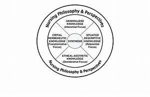 Nursing Epistemology  Types Of Nursing Knowledge For